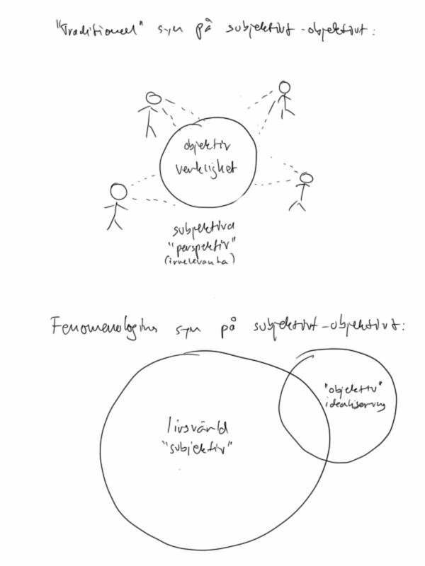 Subjektivt-objektivt